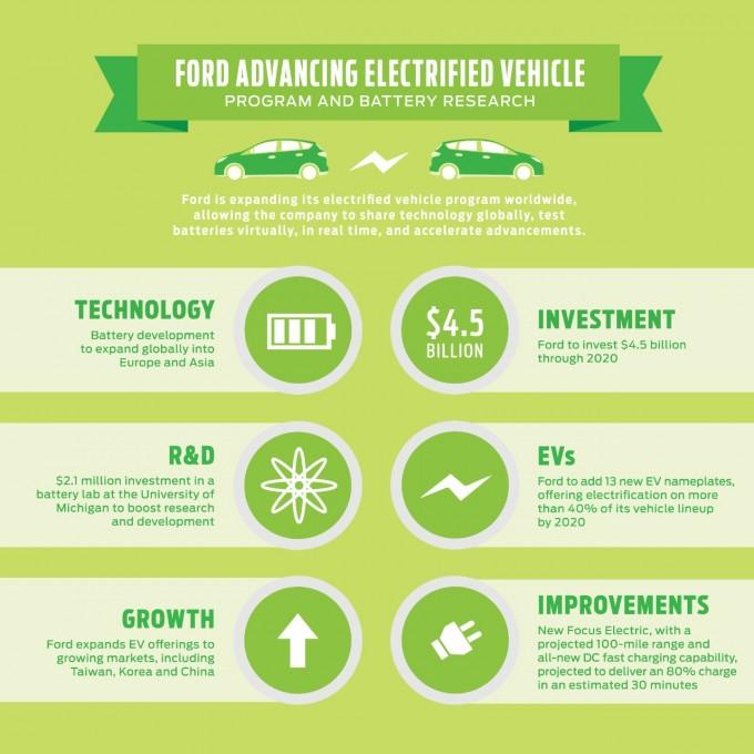 auto magazin srbija ford electro